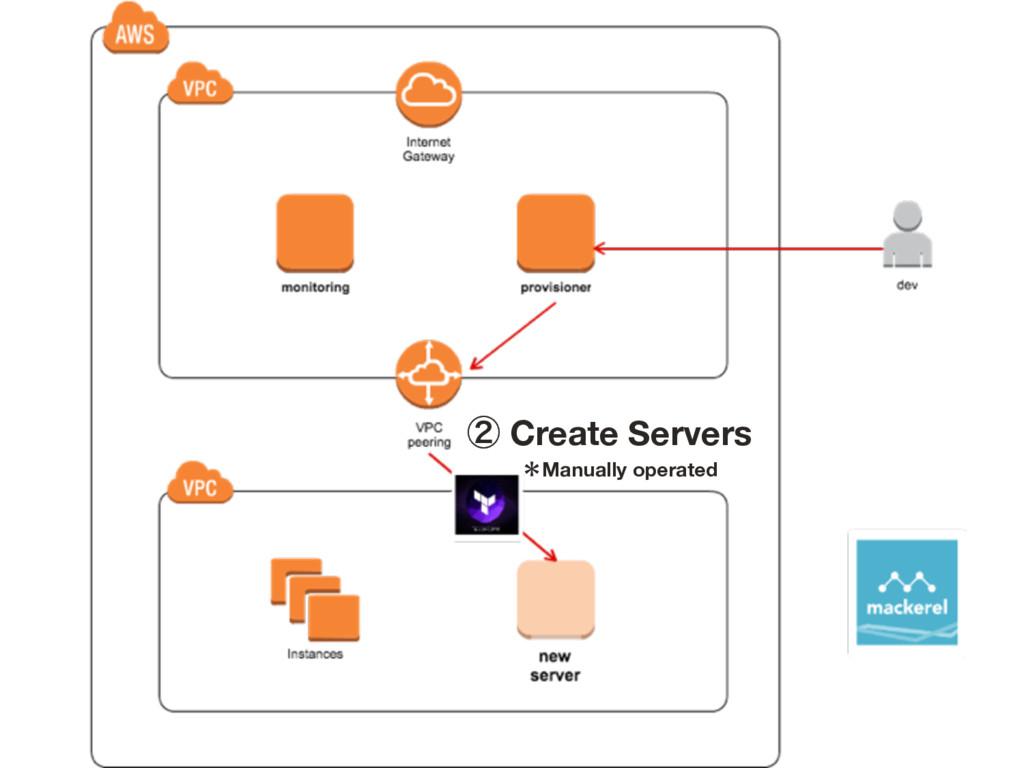 ᶄ Create Servers ˎManually operated