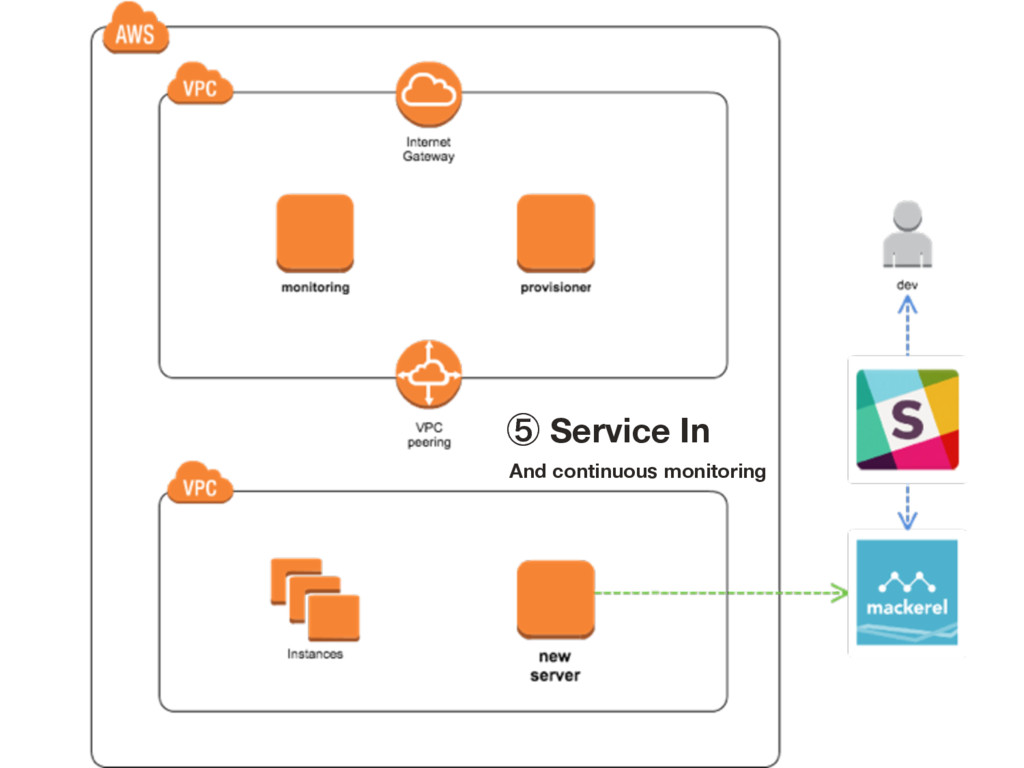 ᶇ Service In And continuous monitoring