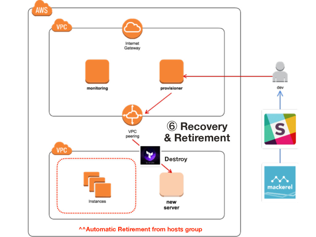 ᶈ Recovery & Retirement ^^Automatic Retirement...