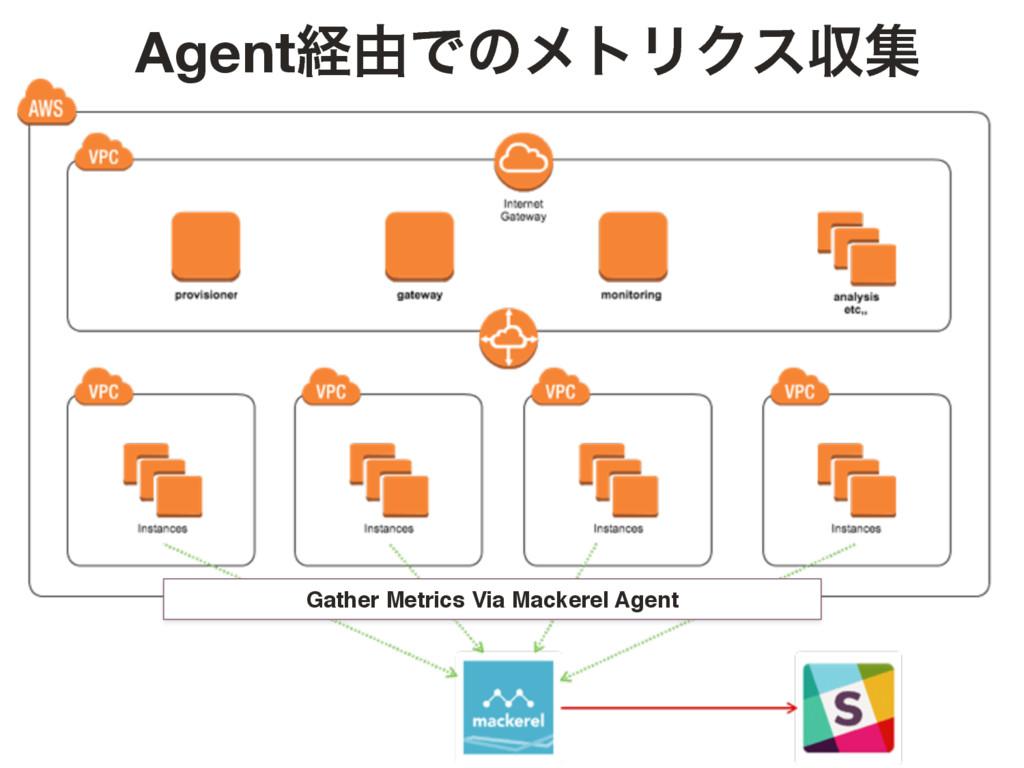 Gather Metrics Via Mackerel Agent Agentܦ༝ͰͷϝτϦΫ...