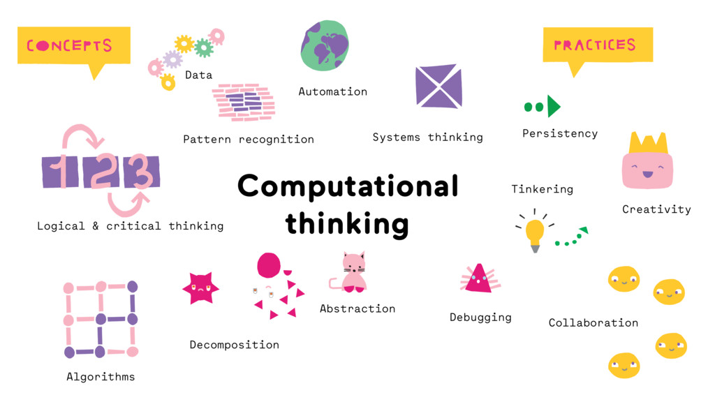 Computational  thinking Abstraction Automation ...