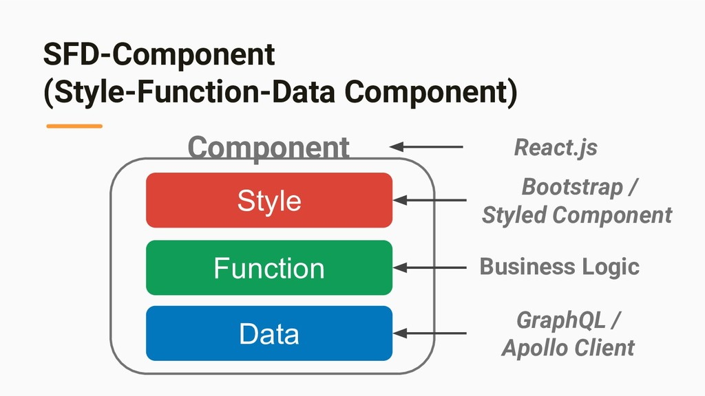 SFD-Component (Style-Function-Data Component) D...