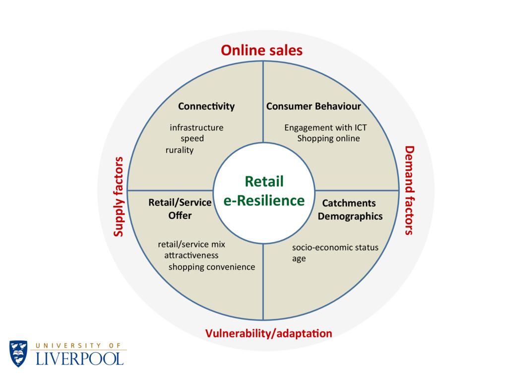 Online&sales& Supply&factors& Demand&factors& R...