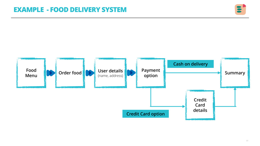 EXAMPLE - FOOD DELIVERY SYSTEM 11 Food Menu Ord...