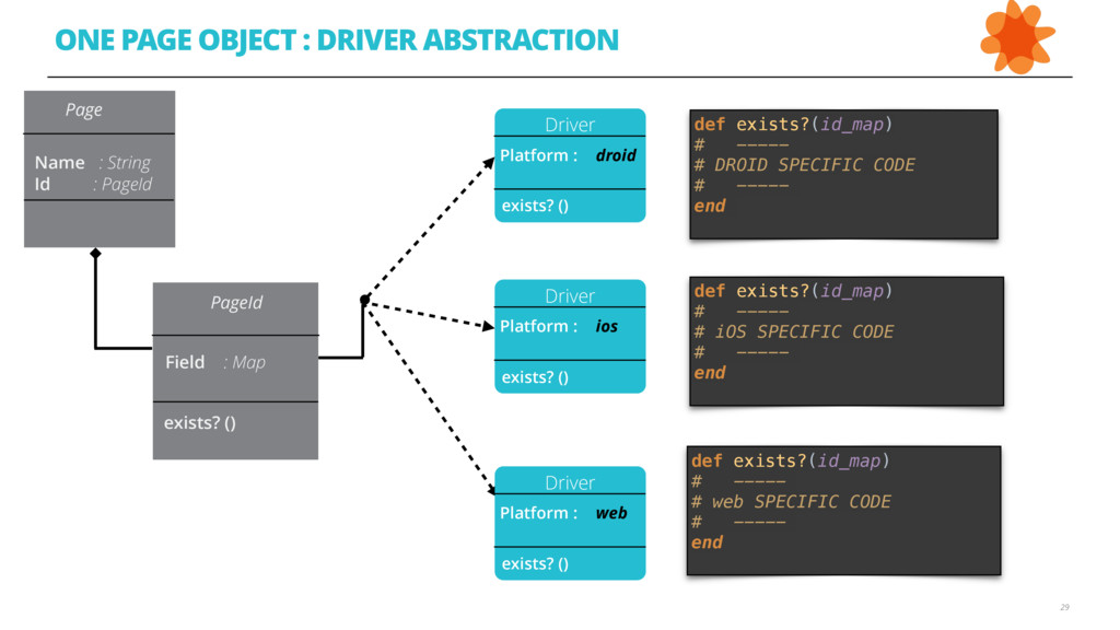 29 ONE PAGE OBJECT : DRIVER ABSTRACTION Driver ...