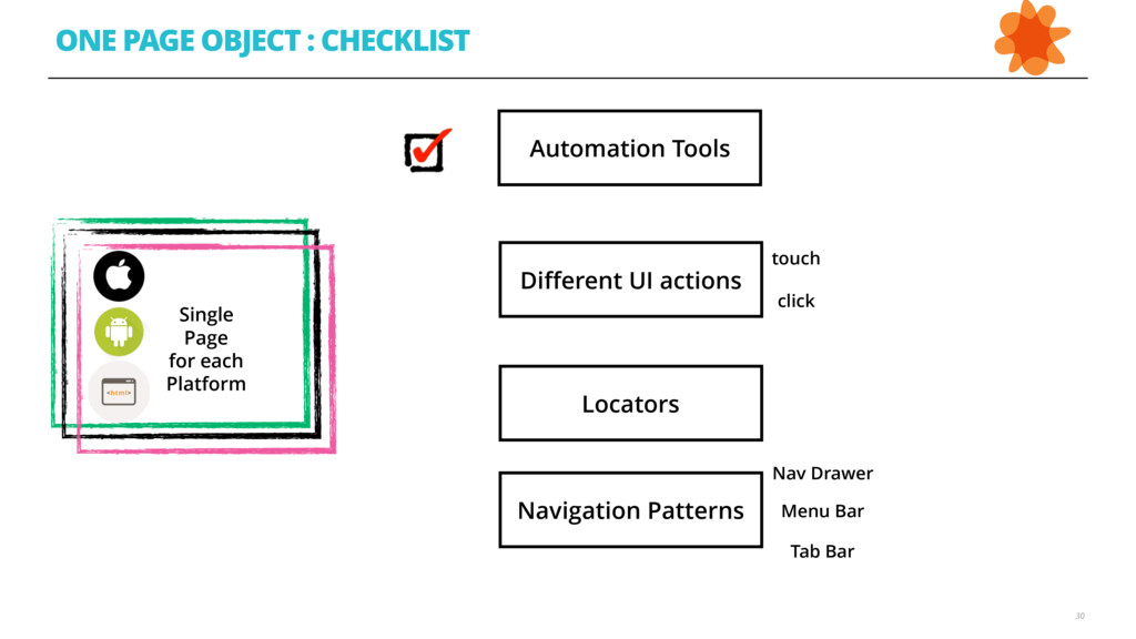 30 ONE PAGE OBJECT : CHECKLIST Single  Page f...