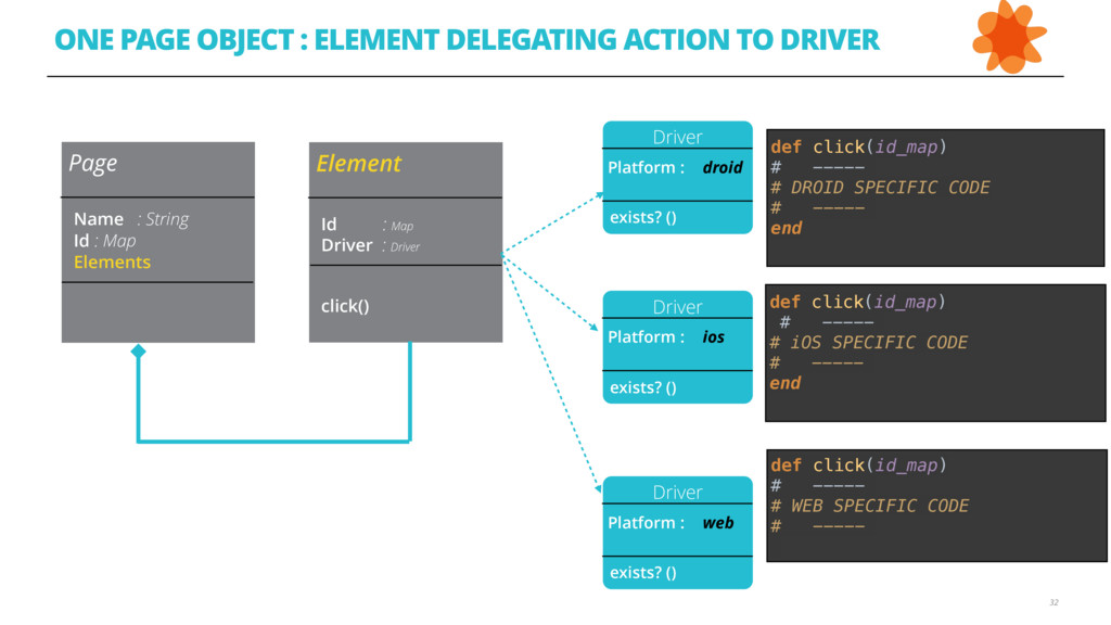 ONE PAGE OBJECT : ELEMENT DELEGATING ACTION TO ...