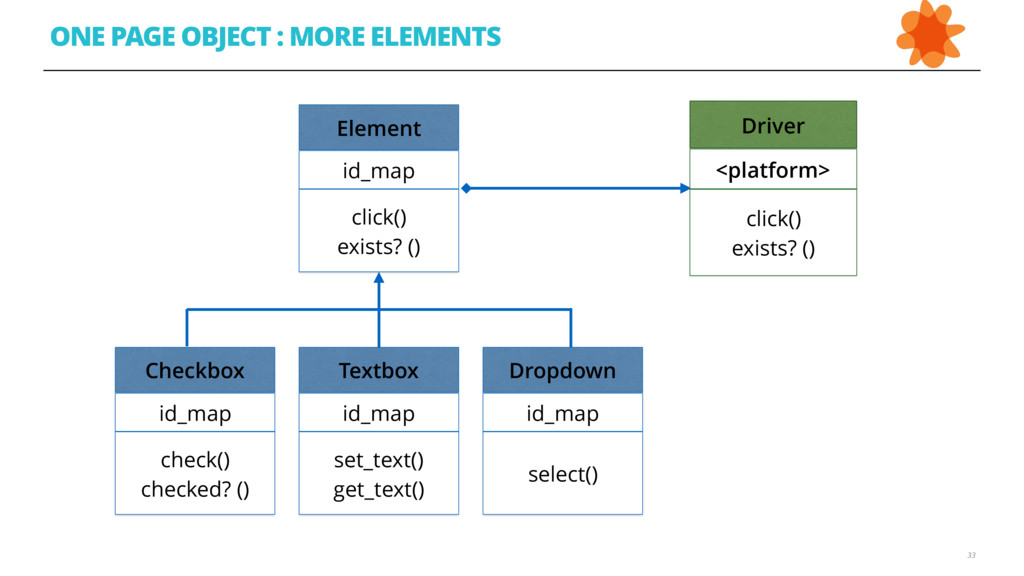 ONE PAGE OBJECT : MORE ELEMENTS 33 33 Element i...