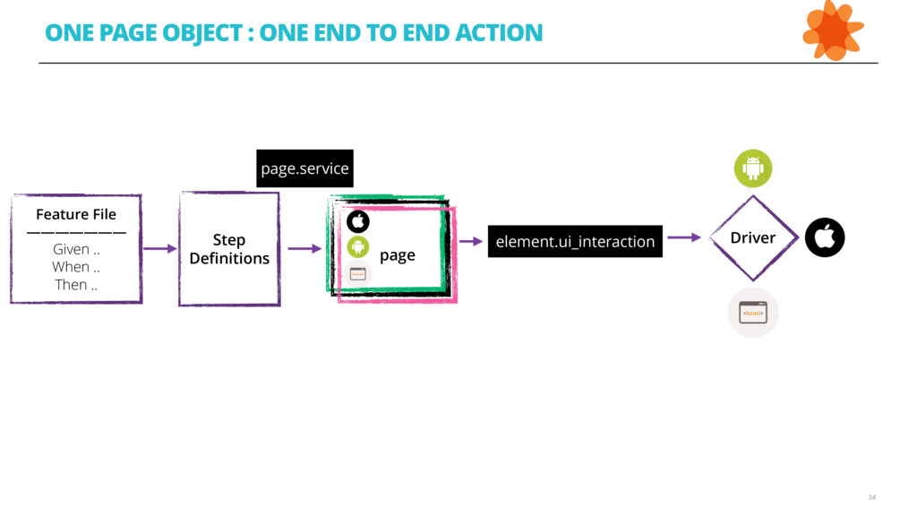 34 ONE PAGE OBJECT : ONE END TO END ACTION Feat...