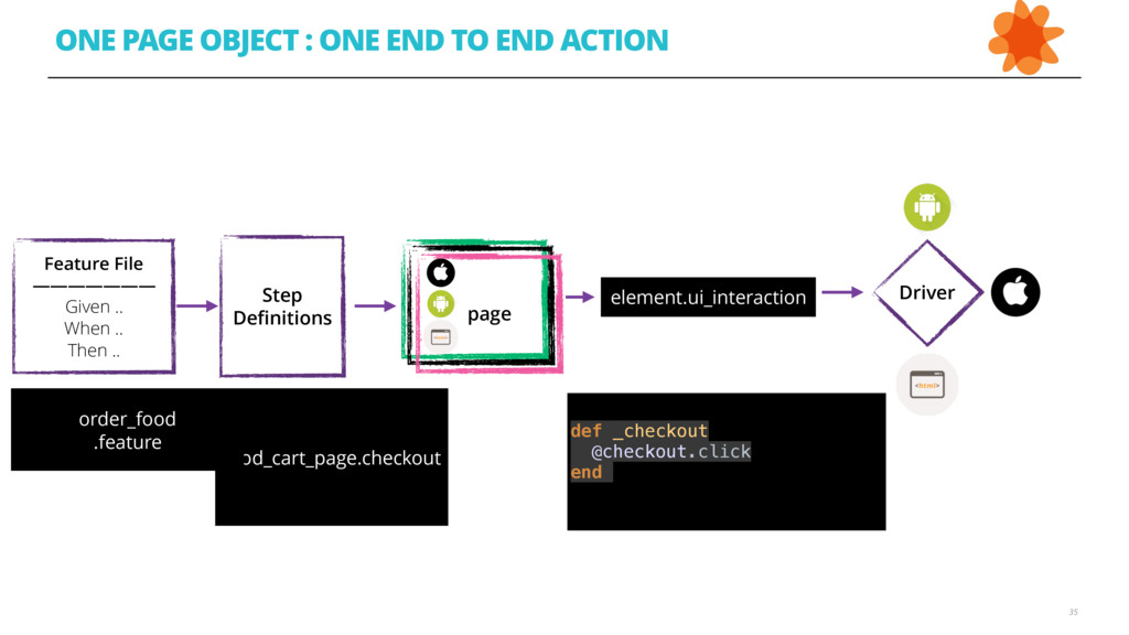35 ONE PAGE OBJECT : ONE END TO END ACTION Feat...