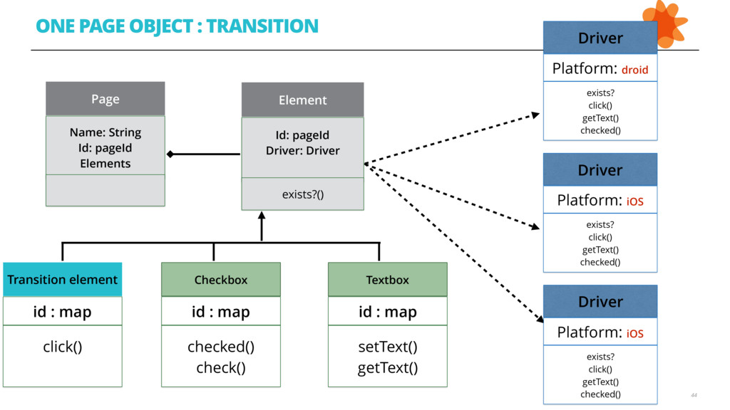 44 ONE PAGE OBJECT : TRANSITION Driver Platform...