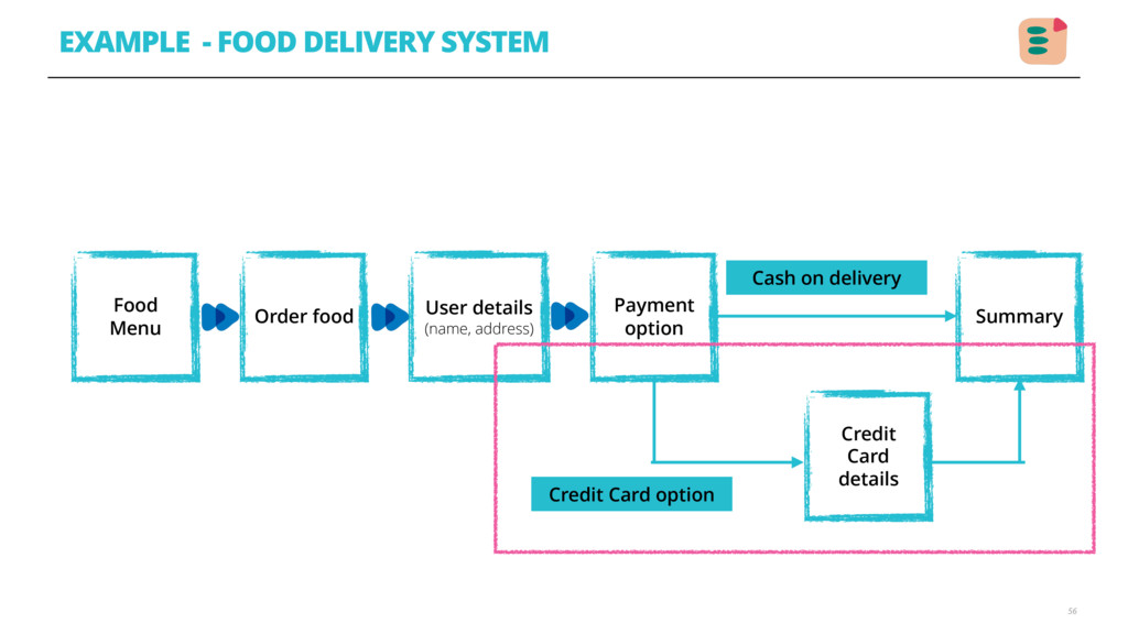 EXAMPLE - FOOD DELIVERY SYSTEM 56 Food Menu Ord...