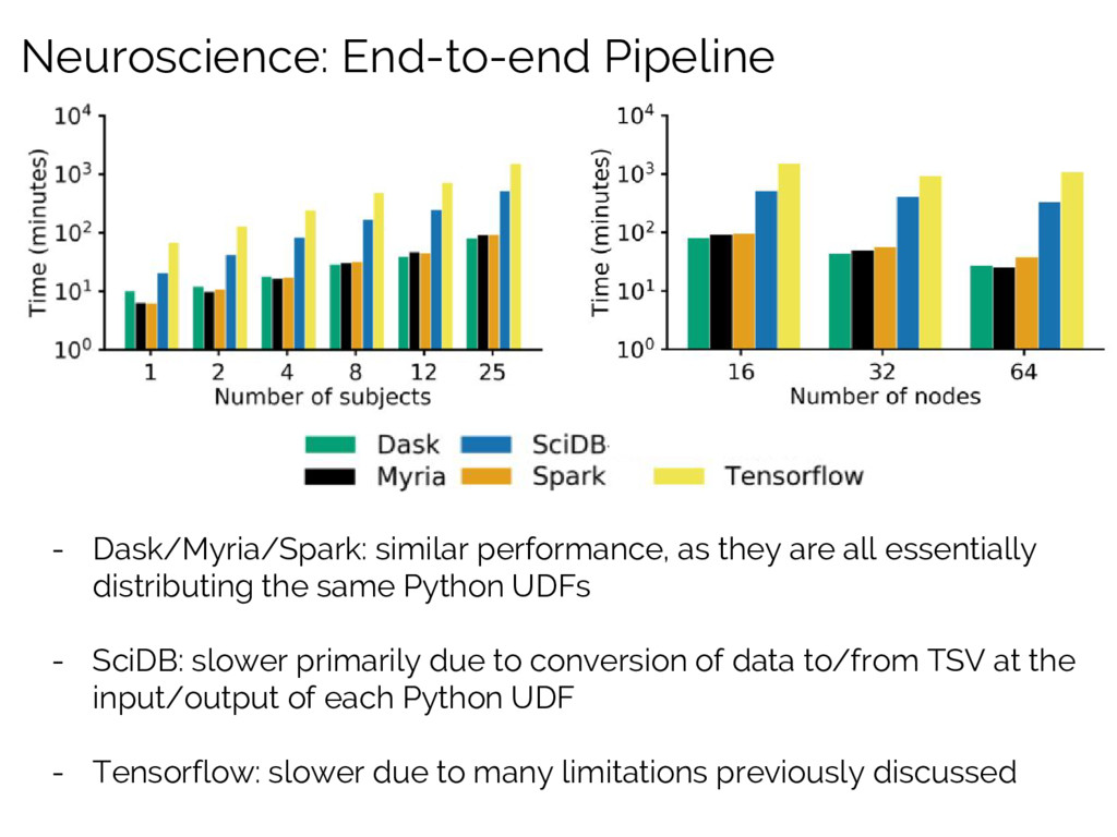 Neuroscience: End-to-end Pipeline - Dask/Myria/...