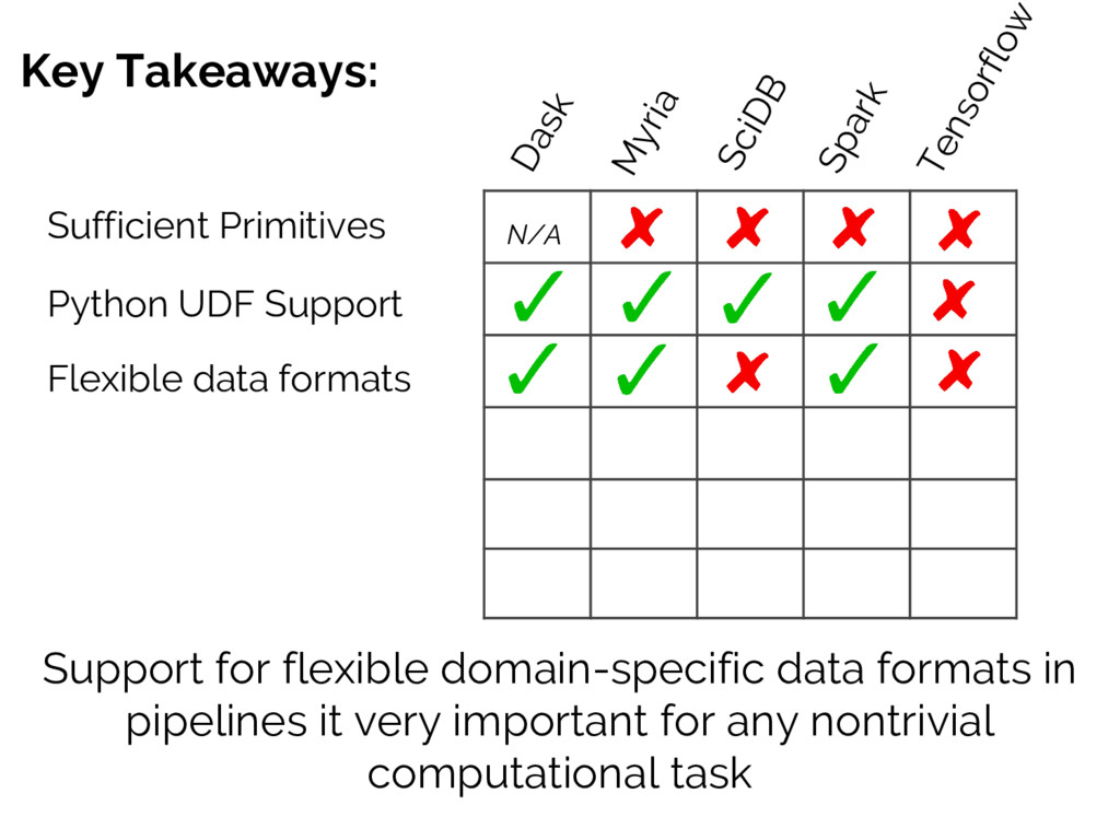 Key Takeaways: Sufficient Primitives Support fo...