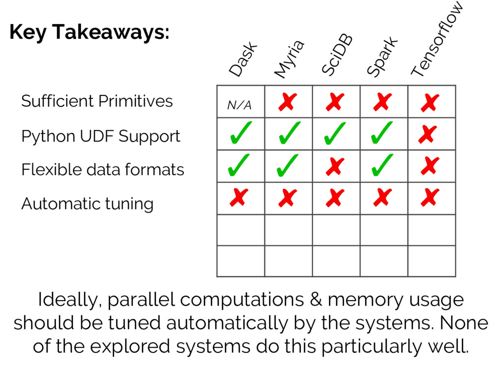 Key Takeaways: Sufficient Primitives Ideally, p...
