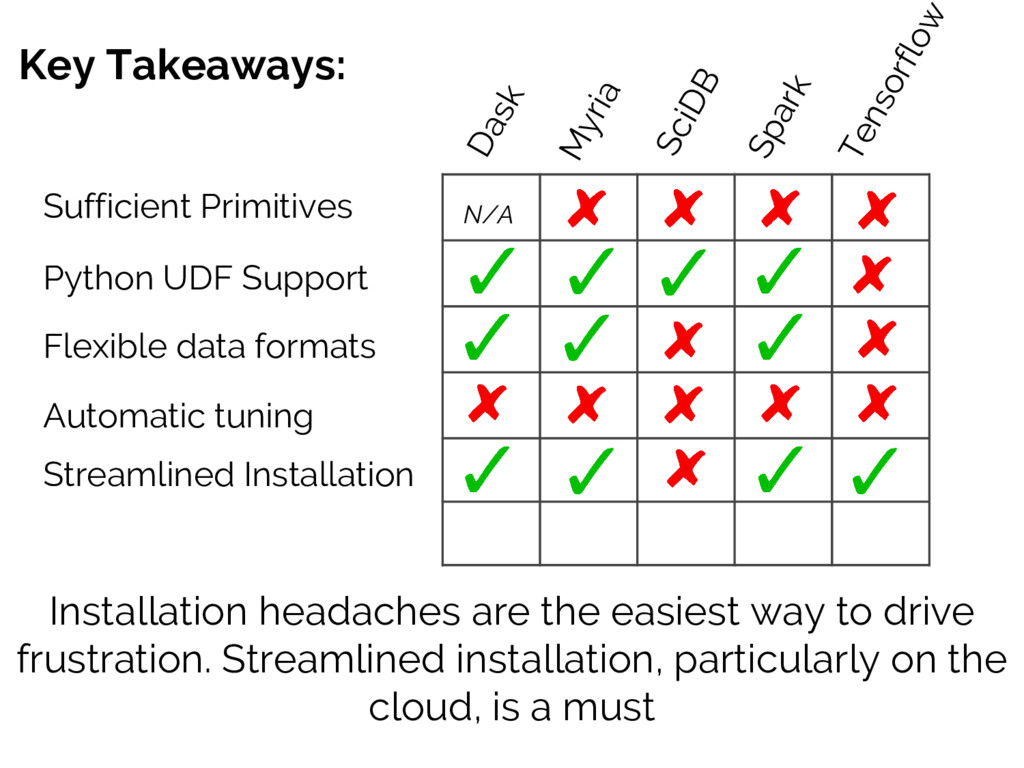 Key Takeaways: Sufficient Primitives Installati...
