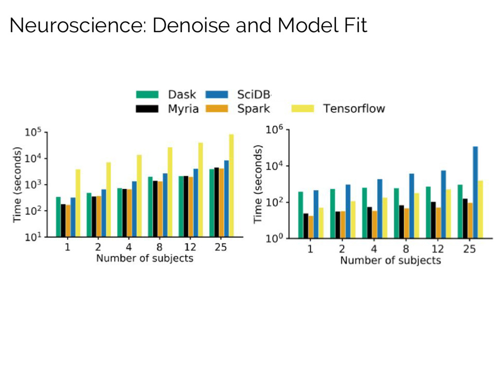 Neuroscience: Denoise and Model Fit