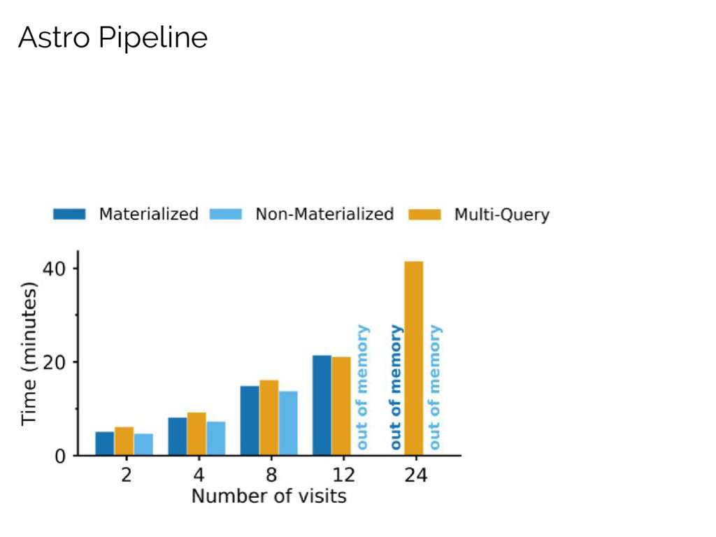 Astro Pipeline