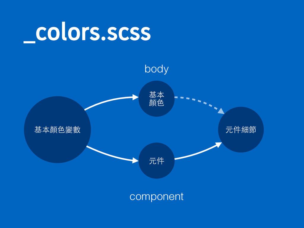 @DPMPSTTDTT 基本顏⾊色變數 基本 顏⾊色 元件 元件細節 body compon...