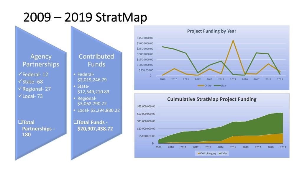 2009 – 2019 StratMap Agency Partnerships üFeder...