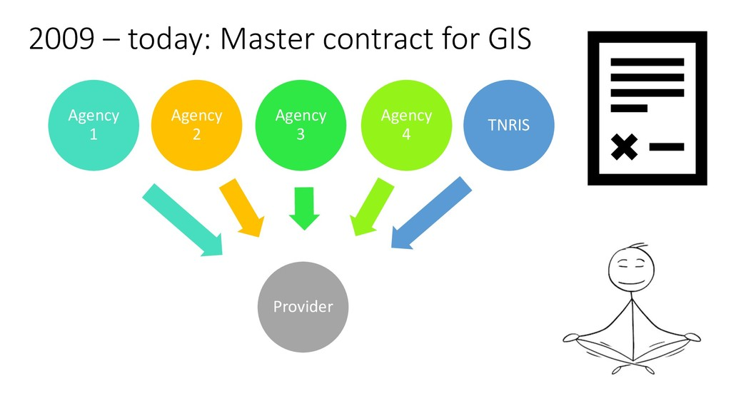 2009 – today: Master contract for GIS Provider ...