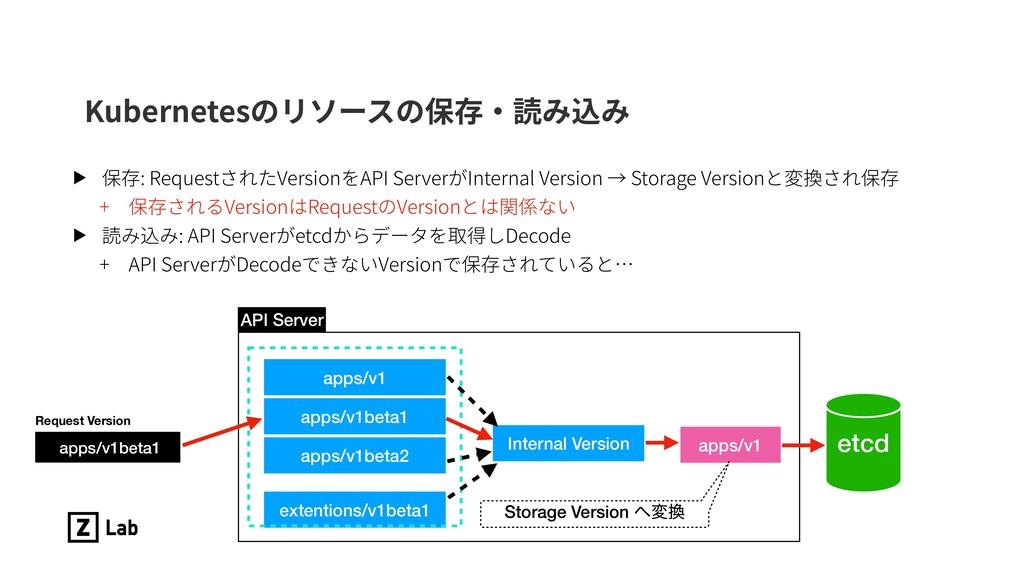 Kubernetesのリソースの保存・読み込み Request Version apps/v1...