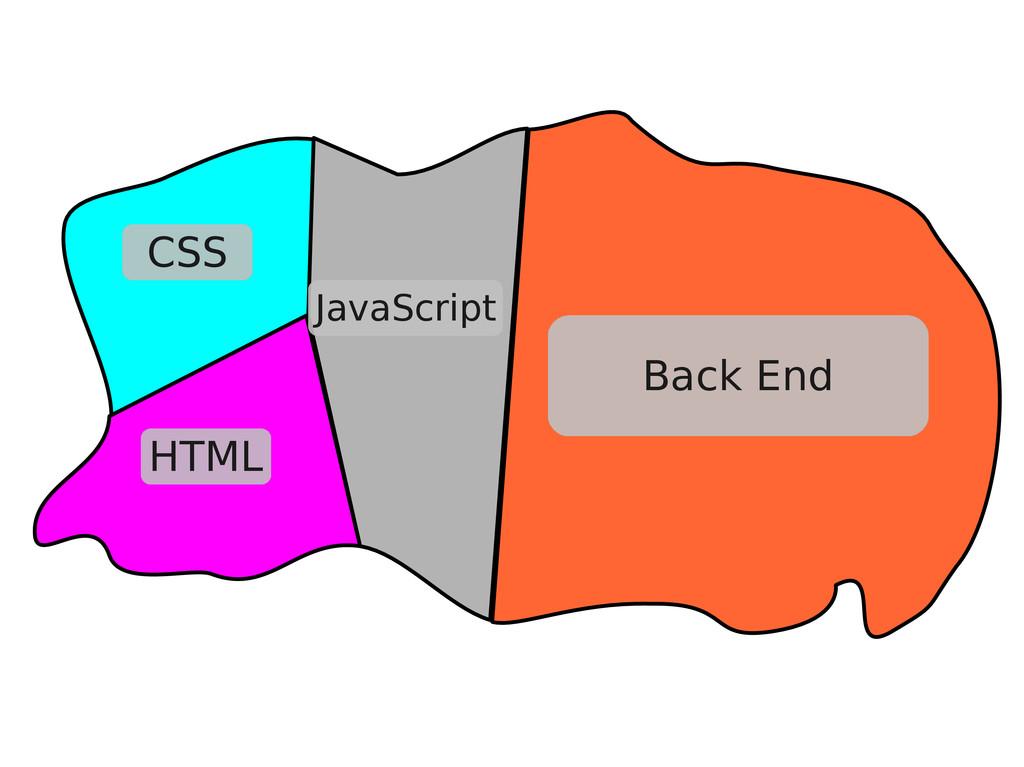 Back End CSS HTML JavaScript