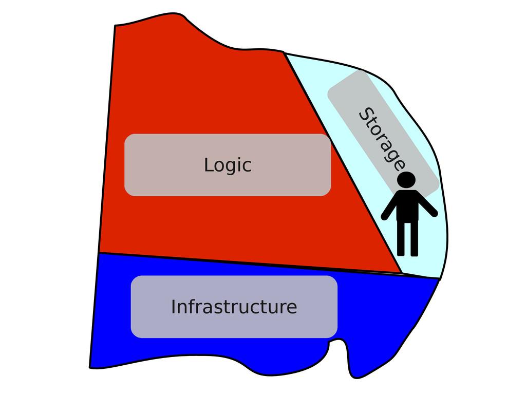 Logic Infrastructure