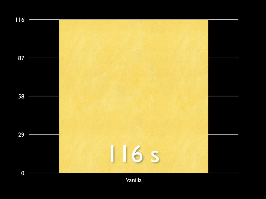 0 29 58 87 116 Vanilla 116 s