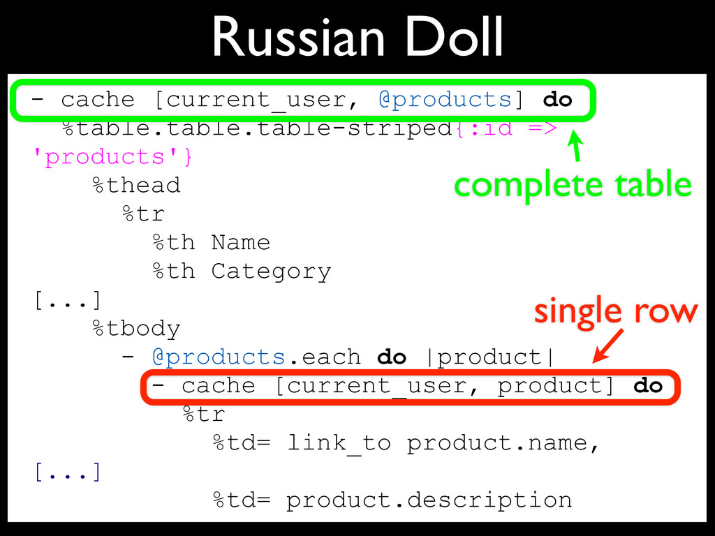 Russian Doll - cache [current_user, @products] ...