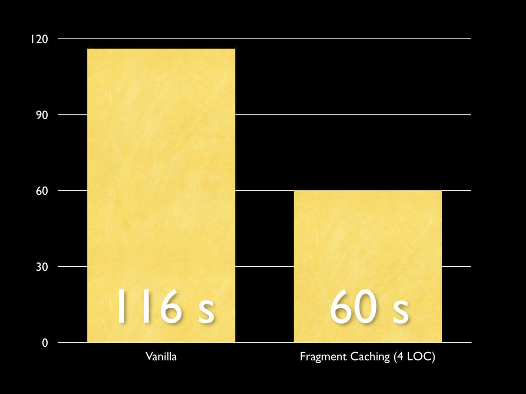 0 30 60 90 120 Vanilla Fragment Caching (4 LOC)...