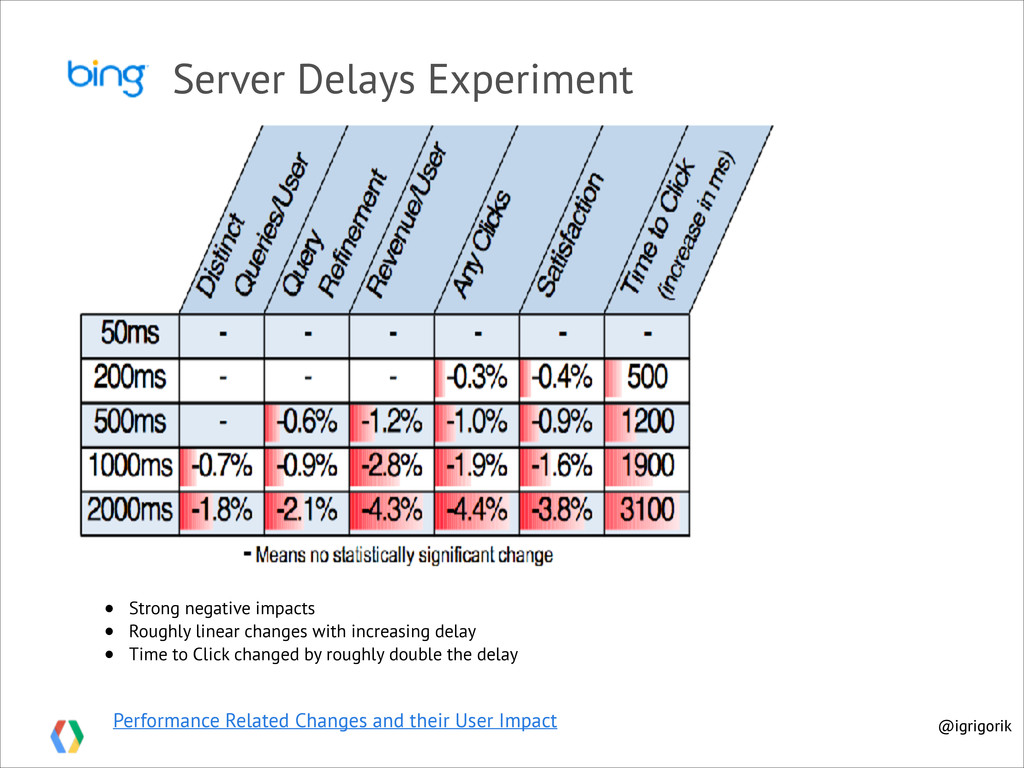 Performance Related Changes and their User Impa...