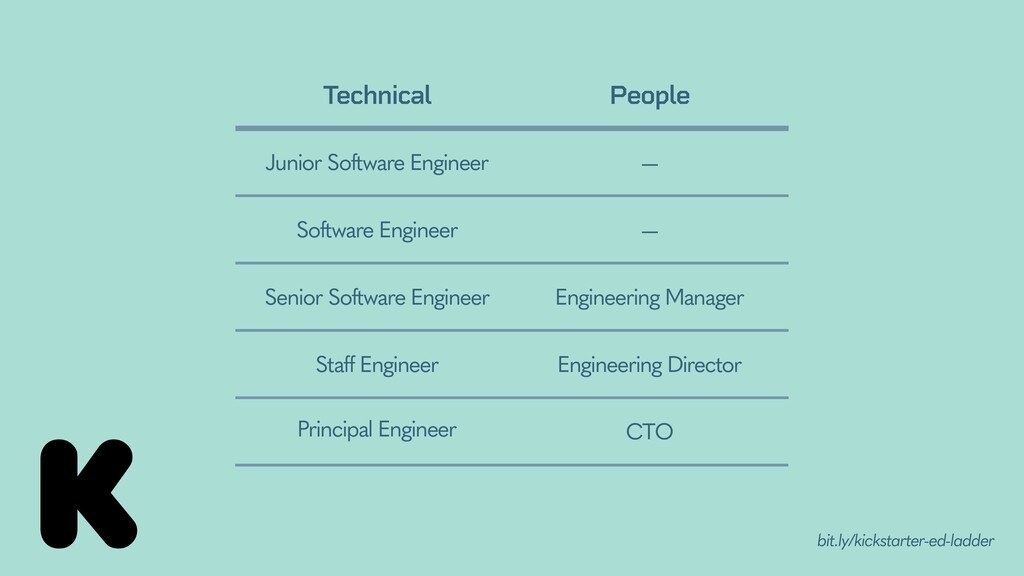 Technical People Junior Software Engineer Softw...