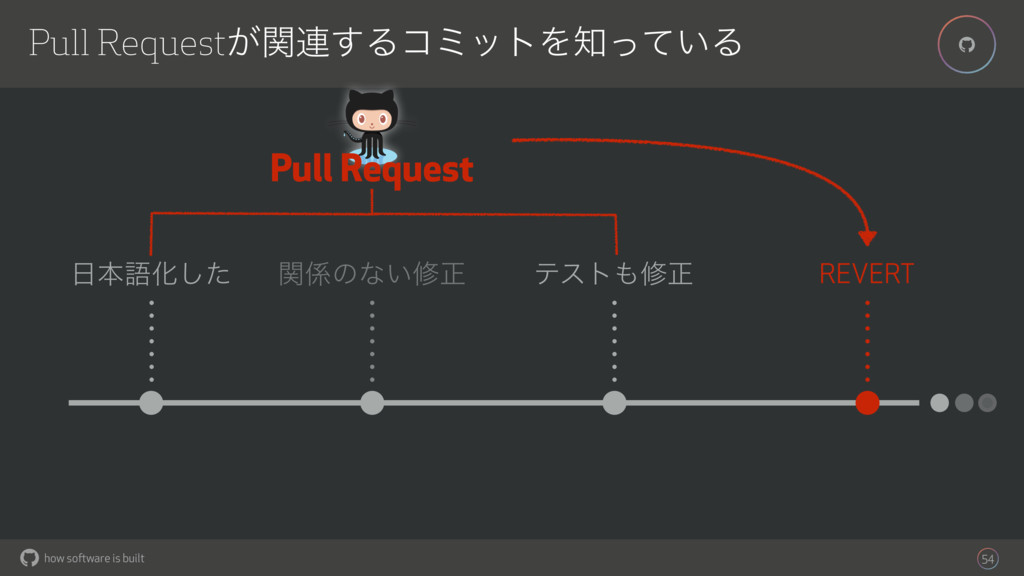 how software is built % Pull Request͕ؔ࿈͢ΔίϛοτΛ...