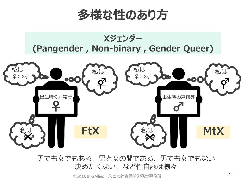21 私は ♀♂ 私は ♀♂ FtX 出生時の戸籍等 ♀ 私は 私は ♀⇔♂ Xジェンダー (...