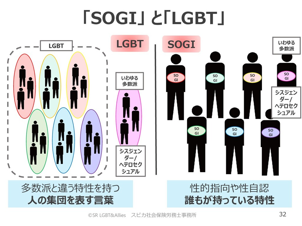 32 「SOGI」 と「LGBT」 SO GI SO GI SO GI SO GI SO GI...