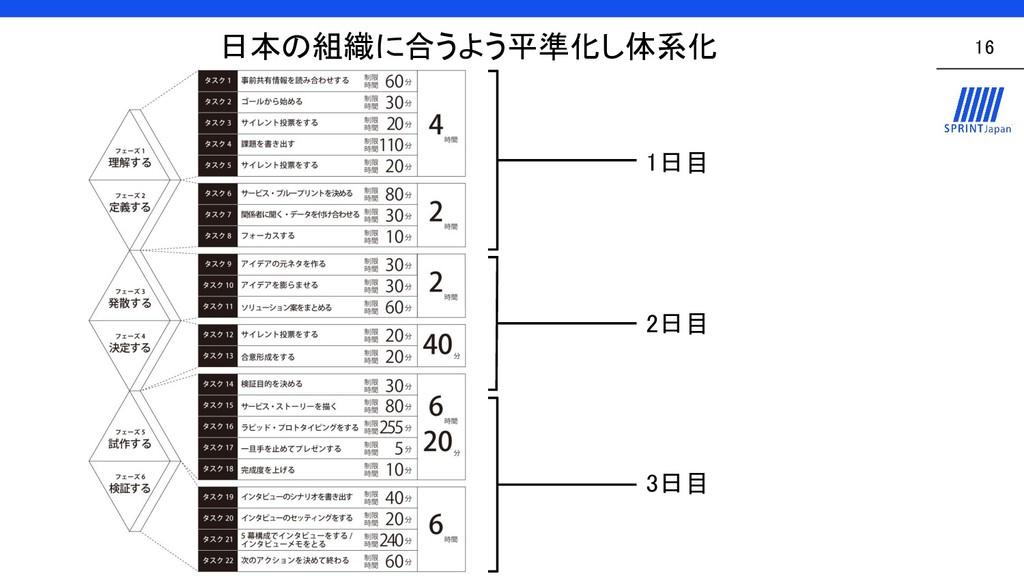 日本の組織に合うよう平準化し体系化 16 1日目 2日目 3日目