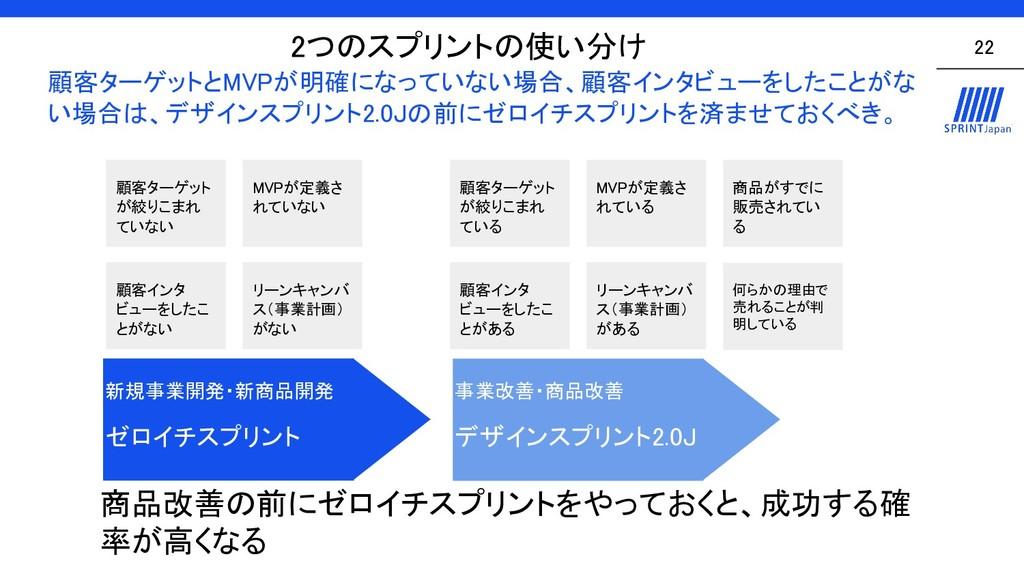 2つのスプリントの使い分け  22 新規事業開発・新商品開発  ゼロイチスプリント ...