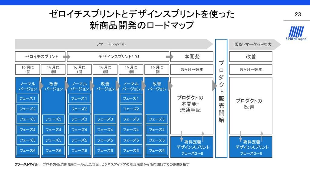 ゼロイチスプリントとデザインスプリントを使った 新商品開発のロードマップ  23 ファ...