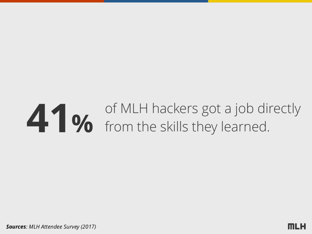of MLH hackers got a job directly from the skil...