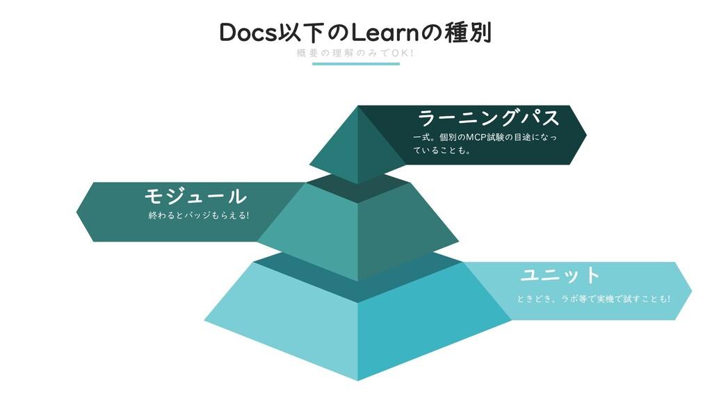 Docs以下のLearnの種別 概 要 の 理 解 の み で O K ! ときどき、ラボ等で...