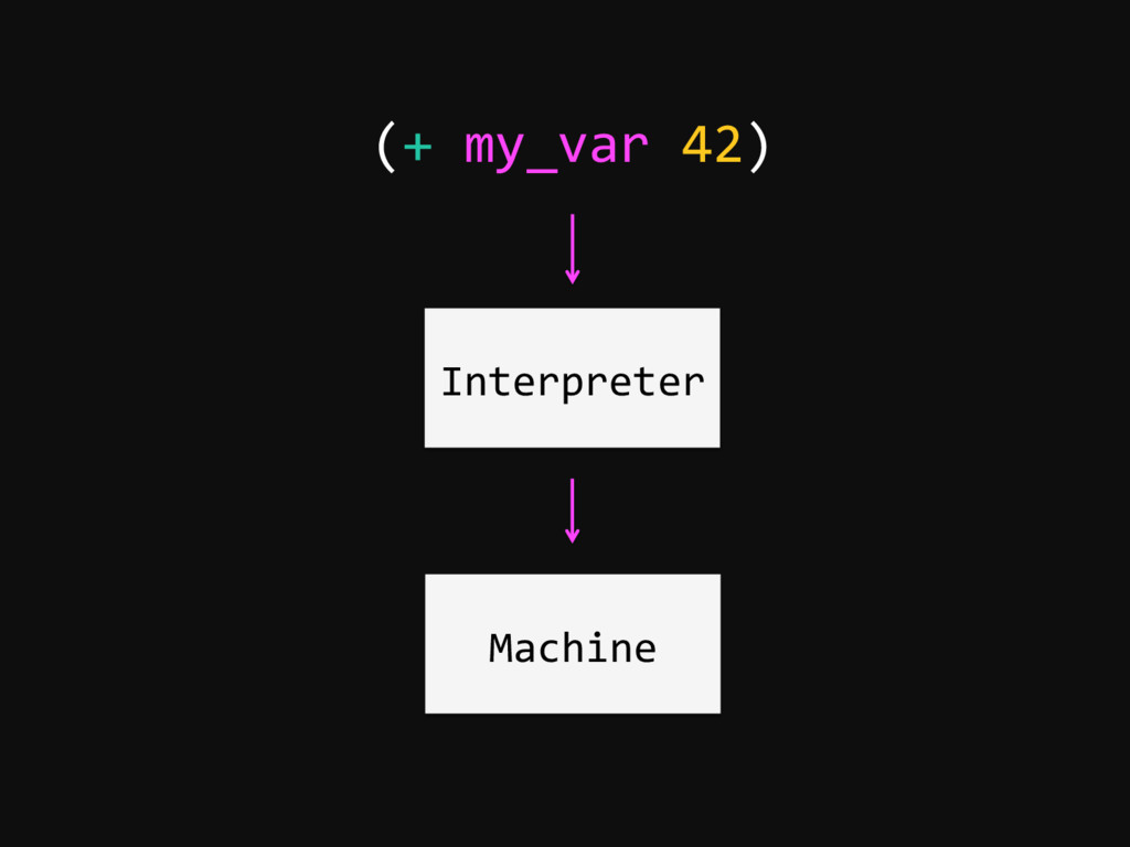 Interpreter (+ my_var 42) Machine