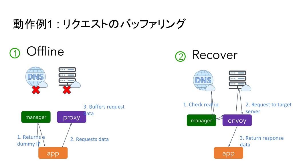 動作例1 : リクエストのバッファリング Offline 1 manager proxy 3. ...