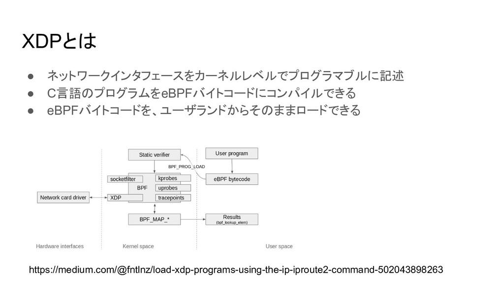 XDPとは ● ネットワークインタフェースをカーネルレベルでプログラマブルに記述 ● C言語の...
