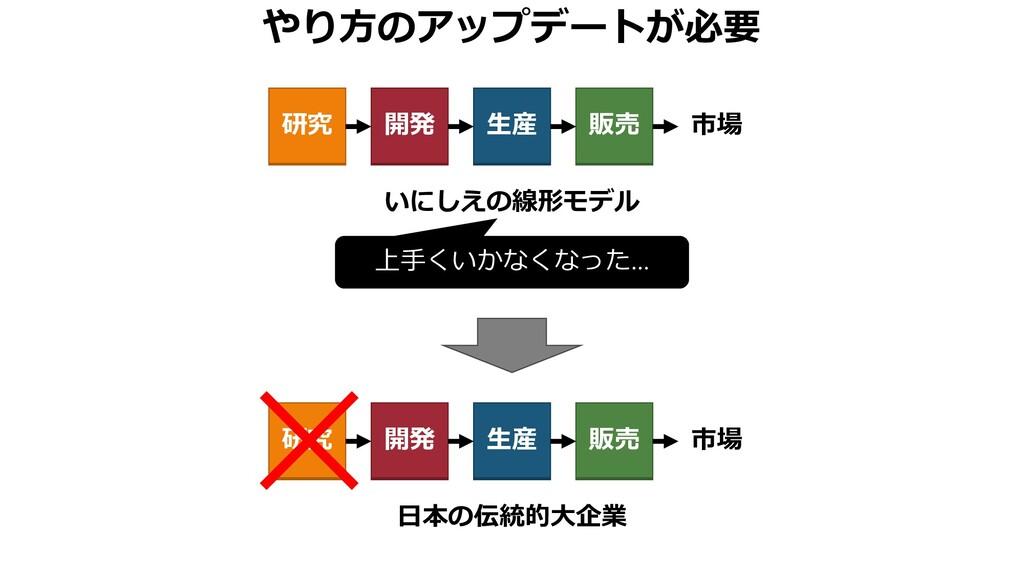 やり方のアップデートが必要 いにしえの線形モデル 研究 開発 生産 販売 市場 日本の伝統的大...