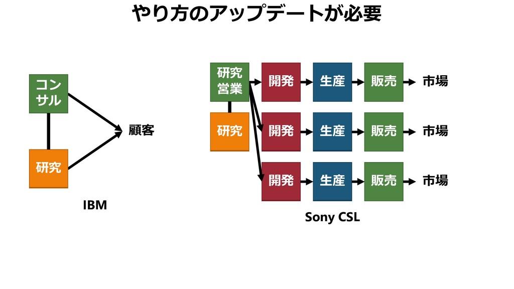 やり方のアップデートが必要 IBM 顧客 研究 コン サル Sony CSL 研究 開発 生産...