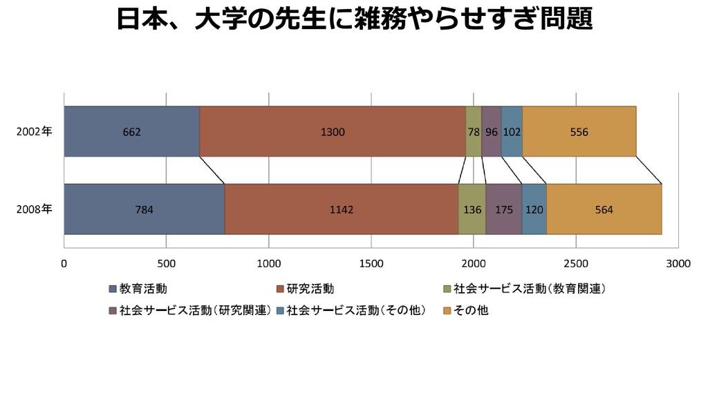 日本、大学の先生に雑務やらせすぎ問題