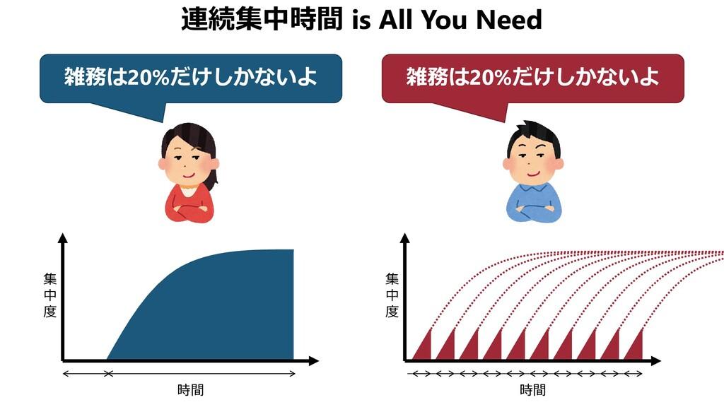 連続集中時間 is All You Need 雑務は20%だけしかないよ 雑務は20%だけしか...