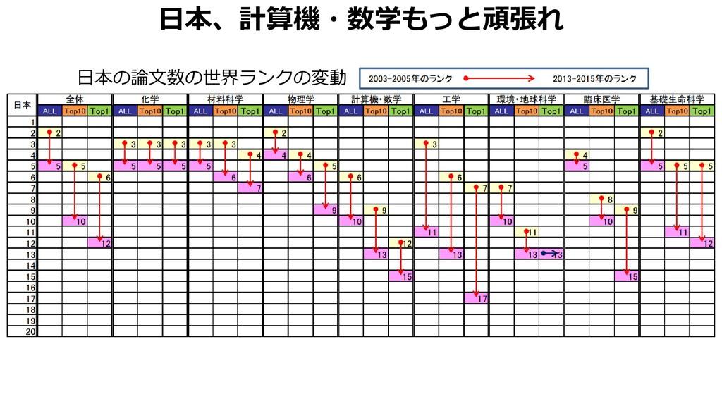 日本、計算機・数学もっと頑張れ 日本の論文数の世界ランクの変動