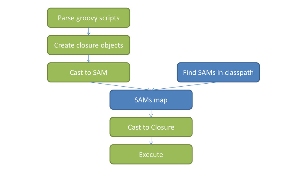 Parse groovy scripts Create closure objects Cas...